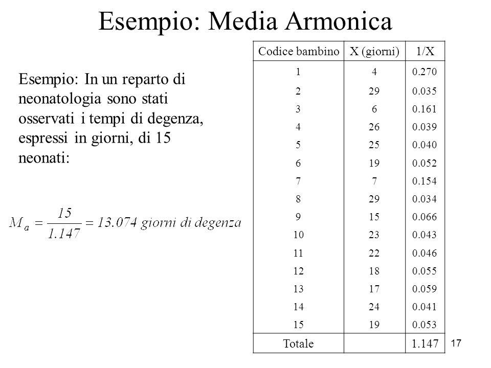 17 Esempio: Media Armonica Codice bambinoX (giorni)1/X 140.270 2290.035 360.161 4260.039 5250.040 6190.052 770.154 8290.034 9150.066 10230.043 11220.0