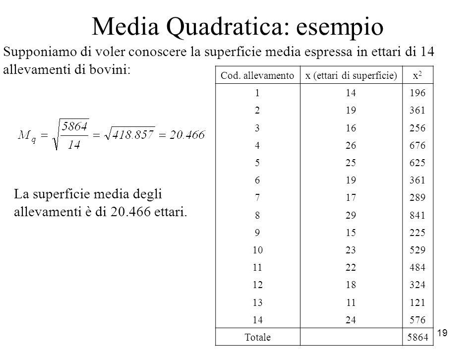 19 Media Quadratica: esempio Cod. allevamentox (ettari di superficie)x2x2 114 196 219 361 316 256 426 676 525 625 619 361 717 289 829 841 915 225 1023