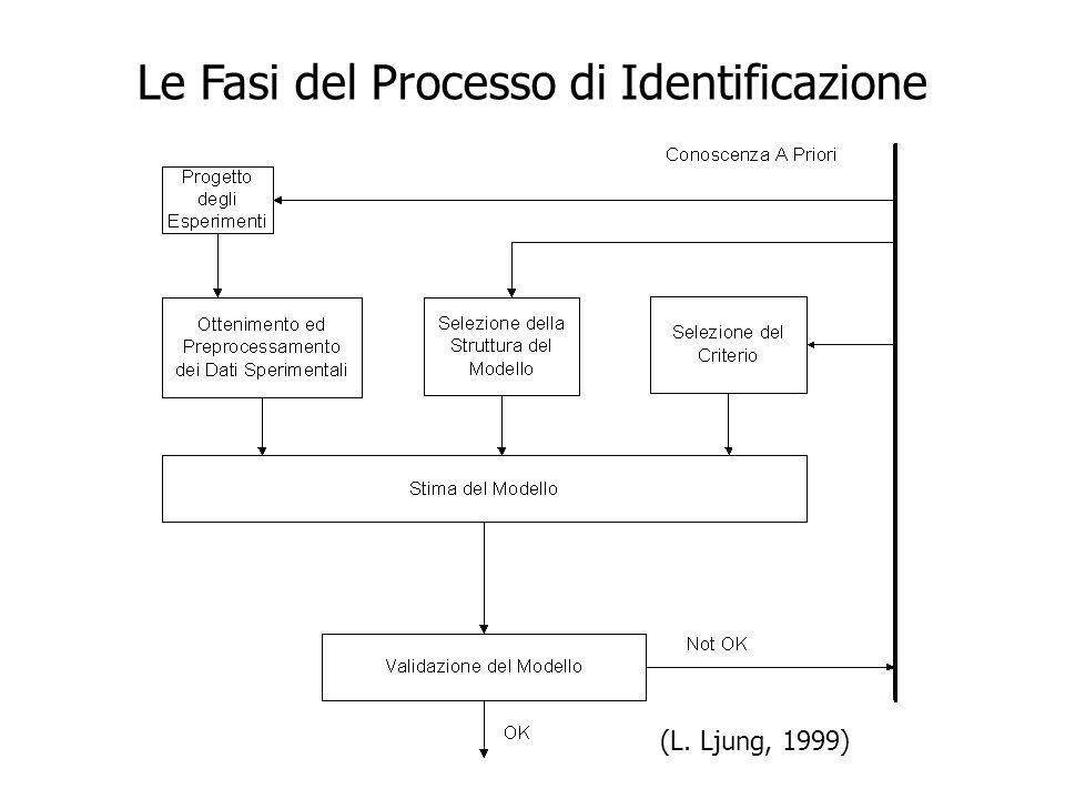 Le Fasi del Processo di Identificazione (L. Ljung, 1999)