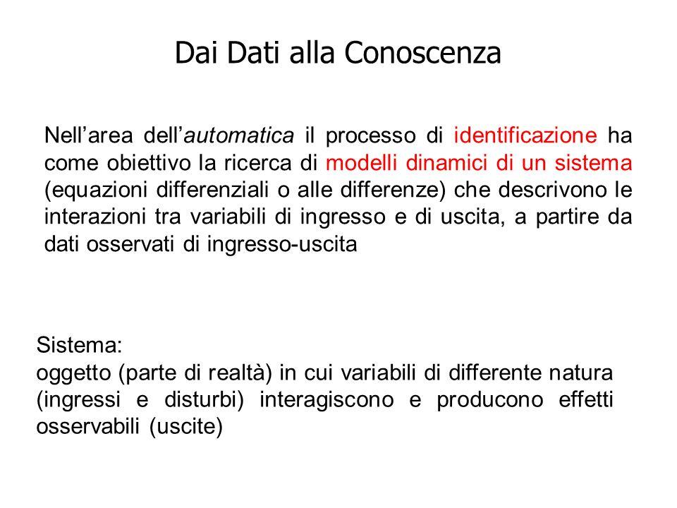 Dai Dati alla Conoscenza Nellarea dellautomatica il processo di identificazione ha come obiettivo la ricerca di modelli dinamici di un sistema (equazi