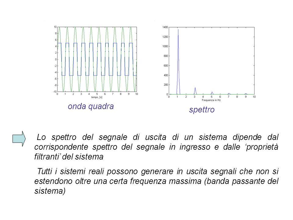 Lo spettro del segnale di uscita di un sistema dipende dal corrispondente spettro del segnale in ingresso e dalle proprietà filtranti del sistema Tutt