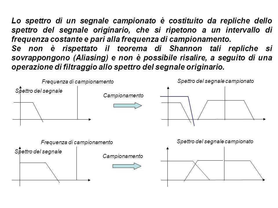 Lo spettro di un segnale campionato è costituito da repliche dello spettro del segnale originario, che si ripetono a un intervallo di frequenza costan