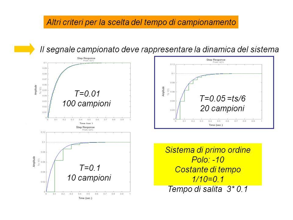 Altri criteri per la scelta del tempo di campionamento Il segnale campionato deve rappresentare la dinamica del sistema Sistema di primo ordine Polo: