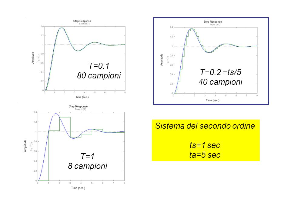 Sistema del secondo ordine ts=1 sec ta=5 sec T=0.2 =ts/5 40 campioni T=0.1 80 campioni T=1 8 campioni
