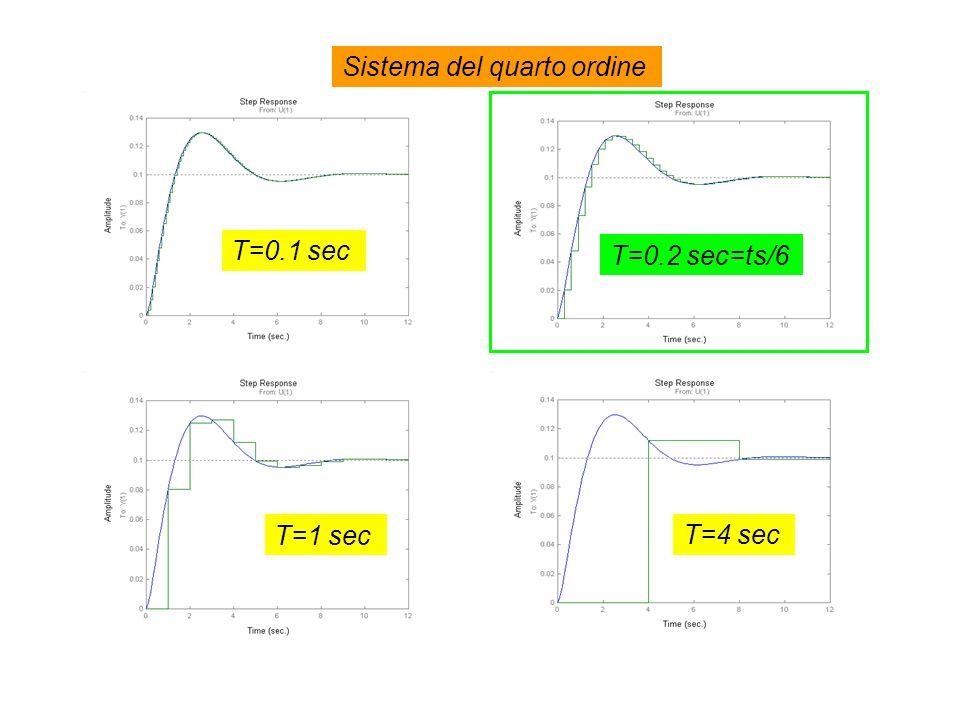 T=0.1 sec Sistema del quarto ordine T=0.2 sec=ts/6 T=4 sec T=1 sec
