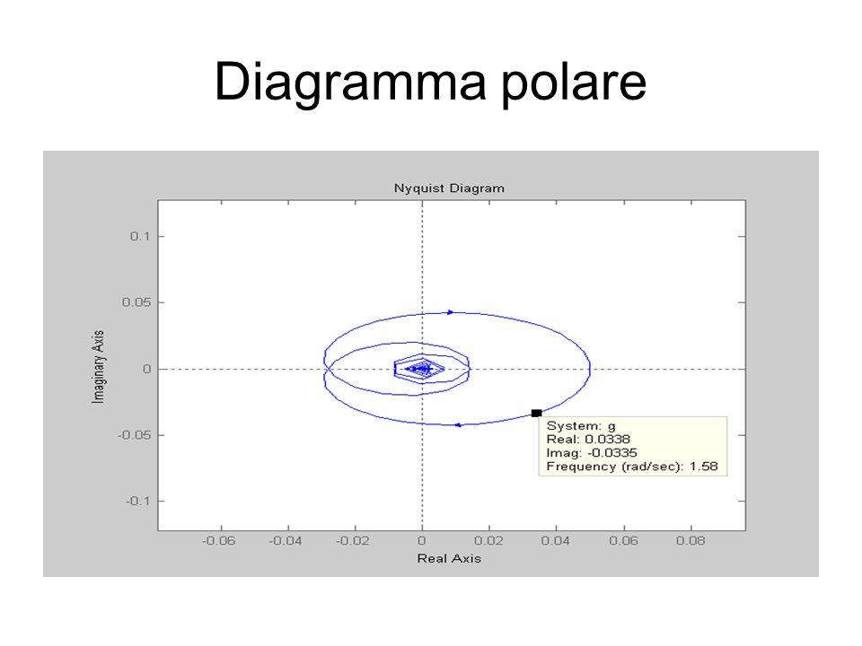 Diagramma polare
