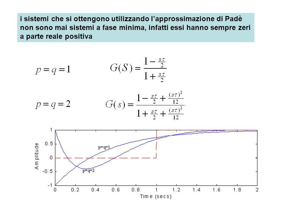 i sistemi che si ottengono utilizzando lapprossimazione di Padè non sono mai sistemi a fase minima, infatti essi hanno sempre zeri a parte reale posit