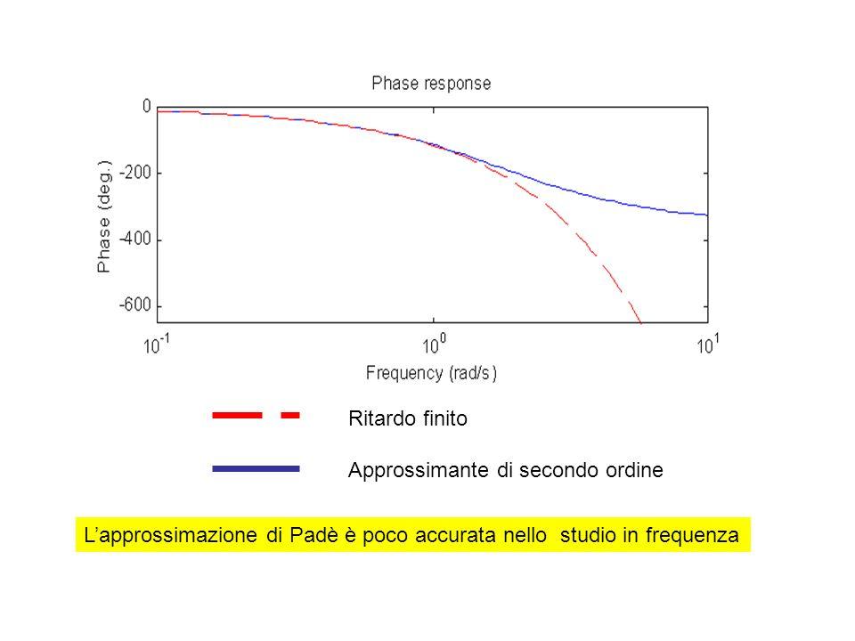 Ritardo finito Approssimante di secondo ordine Lapprossimazione di Padè è poco accurata nello studio in frequenza