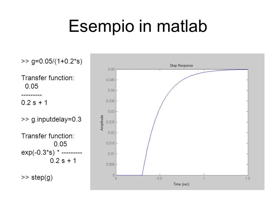 Esempio in matlab >> g=0.05/(1+0.2*s) Transfer function: 0.05 --------- 0.2 s + 1 >> g.inputdelay=0.3 Transfer function: 0.05 exp(-0.3*s) * ---------