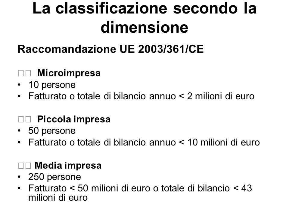 La classificazione secondo la dimensione Raccomandazione UE 2003/361/CE Microimpresa 10 persone Fatturato o totale di bilancio annuo < 2 milioni di eu