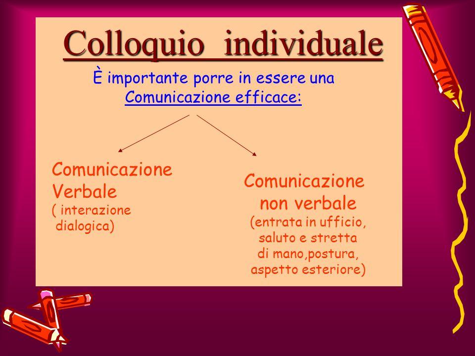 Colloquio individuale È importante porre in essere una Comunicazione efficace: Comunicazione Verbale ( interazione dialogica) Comunicazione non verbale (entrata in ufficio, saluto e stretta di mano,postura, aspetto esteriore)