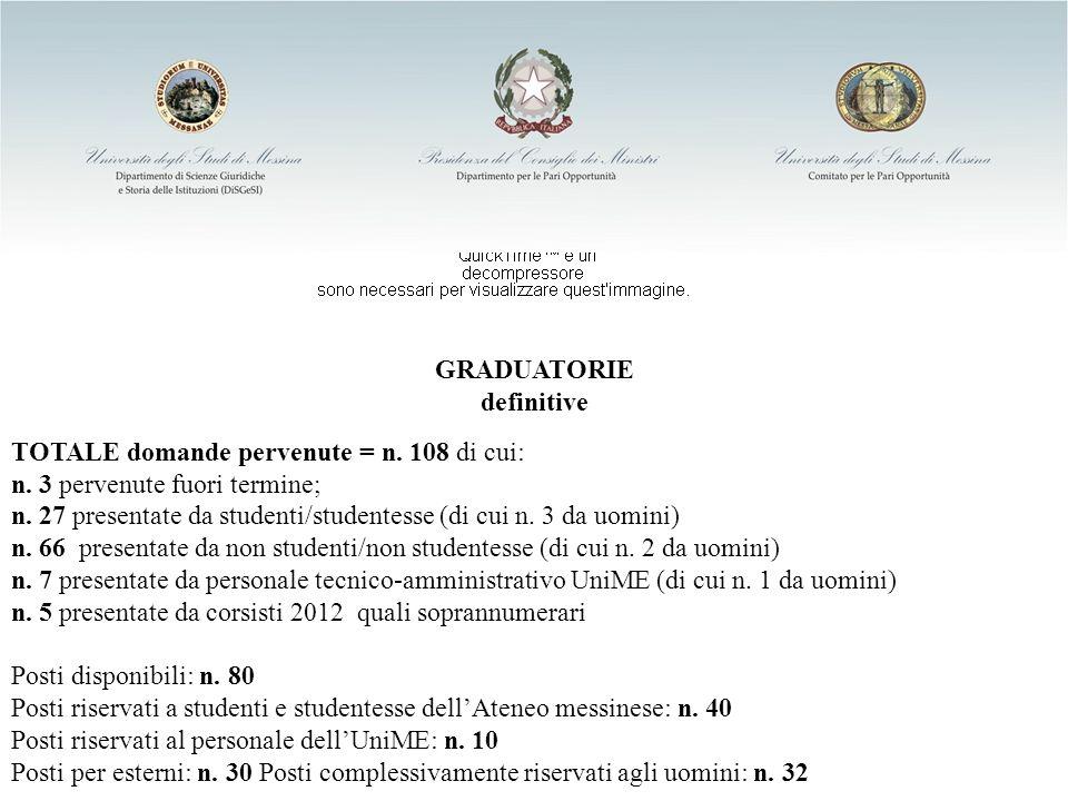 GRADUATORIE definitive TOTALE domande pervenute = n. 108 di cui: n. 3 pervenute fuori termine; n. 27 presentate da studenti/studentesse (di cui n. 3 d