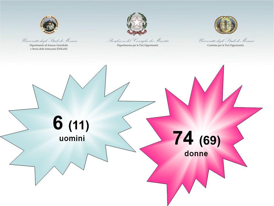 Ministero per i Diritti e le Pari Opportunità 6 (11) uomini 74 (69) donne