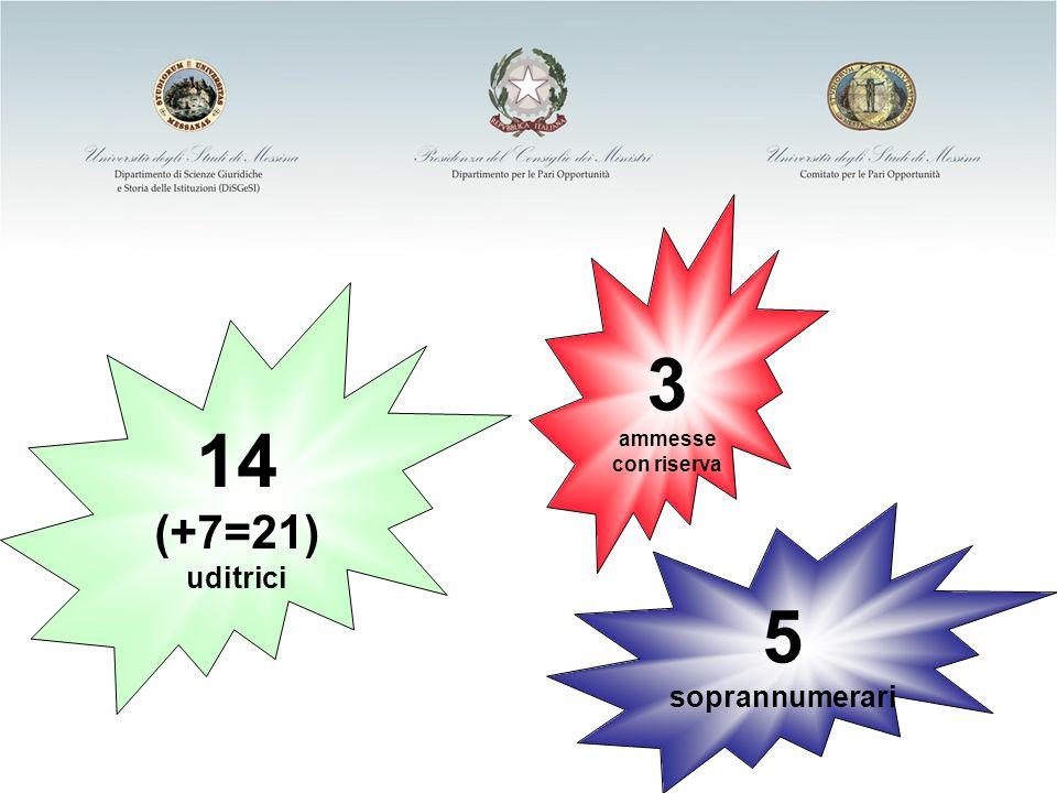 Ministero per i Diritti e le Pari Opportunità 14 (+7=21) uditrici 3 ammesse con riserva 5 soprannumerari