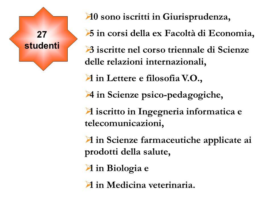 27 studenti 10 sono iscritti in Giurisprudenza, 5 in corsi della ex Facoltà di Economia, 3 iscritte nel corso triennale di Scienze delle relazioni int