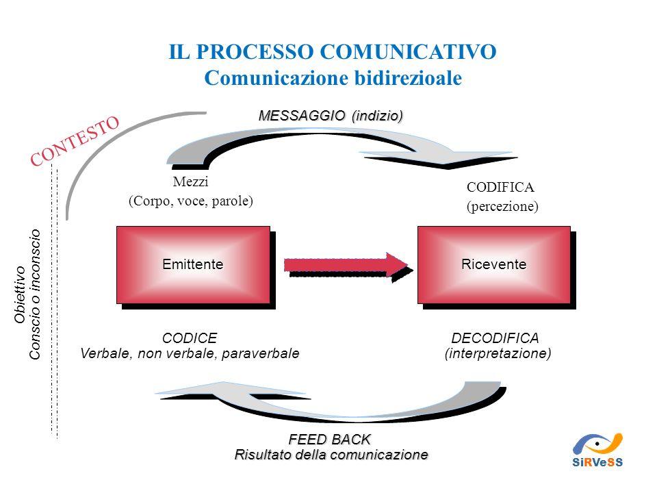 EmittenteEmittenteRiceventeRicevente Mezzi (Corpo, voce, parole) MESSAGGIO (indizio) CODICE Verbale, non verbale, paraverbale DECODIFICA (interpretazi