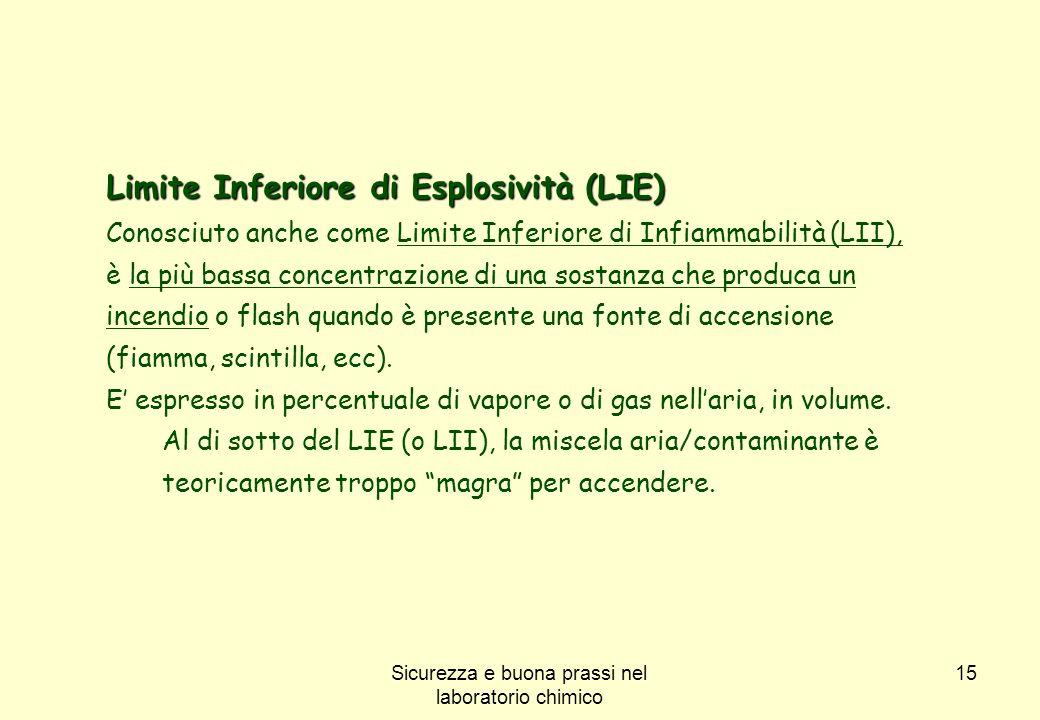 15 Limite Inferiore di Esplosività (LIE) Conosciuto anche come Limite Inferiore di Infiammabilità (LII), è la più bassa concentrazione di una sostanza