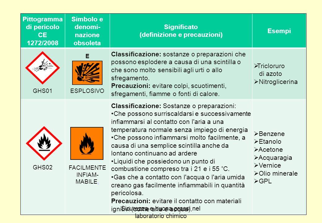 3 Pittogramma di pericolo CE 1272/2008 Simbolo e denomi- nazione obsoleta Significato (definizione e precauzioni) Esempi GHS01 E ESPLOSIVO Classificaz