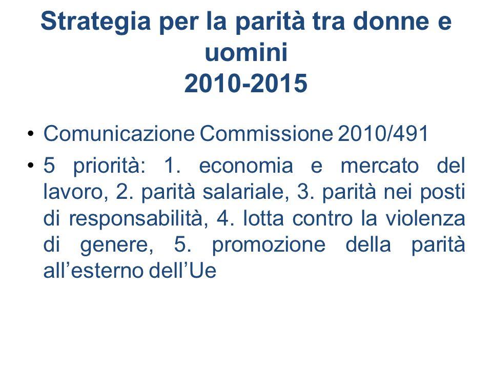Strategia per la parità tra donne e uomini 2010-2015 Comunicazione Commissione 2010/491 5 priorità: 1. economia e mercato del lavoro, 2. parità salari