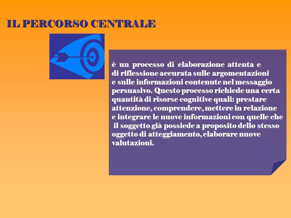 IL PERCORSO CENTRALE è un processo di elaborazione attenta e di riflessione accurata sulle argomentazioni e sulle informazioni contenute nel messaggio persuasivo.
