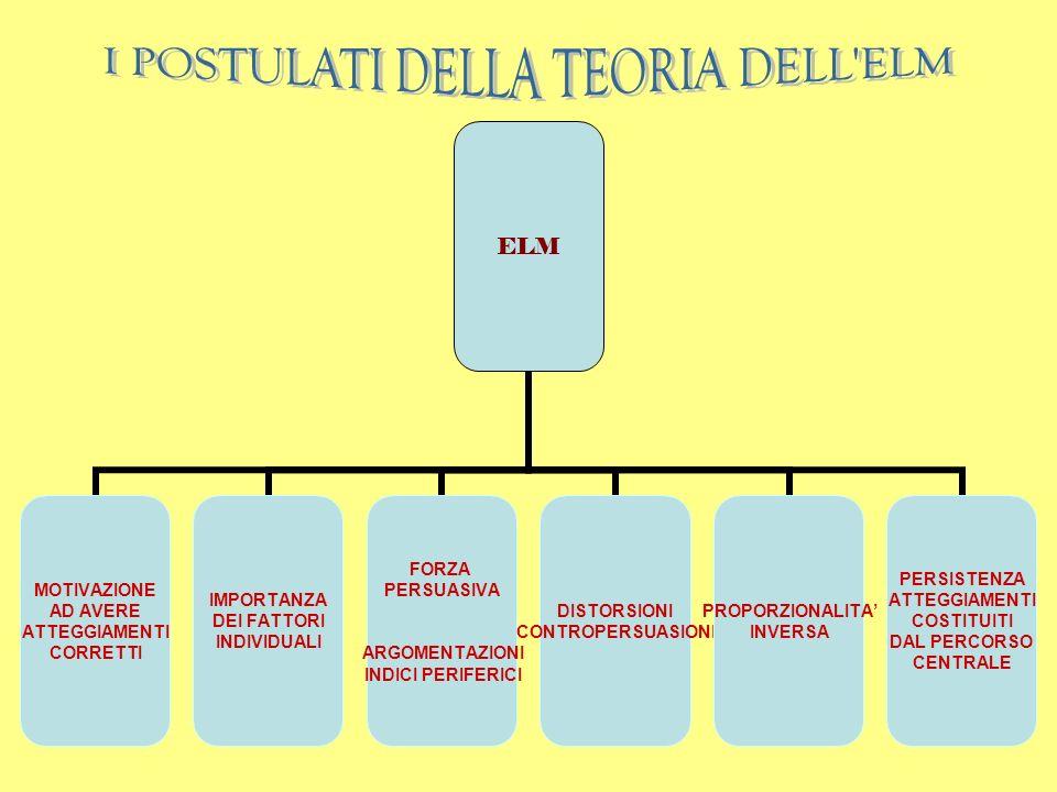 IL PARADIGMA DELLELABORAZIONE DELLINFORMAZIONE E la prima esplicita interpretazione della persuasione in termini di processo cognitivo di elaborazione delle informazioni Le sei fasi del processo persuasivo secondo W.J.