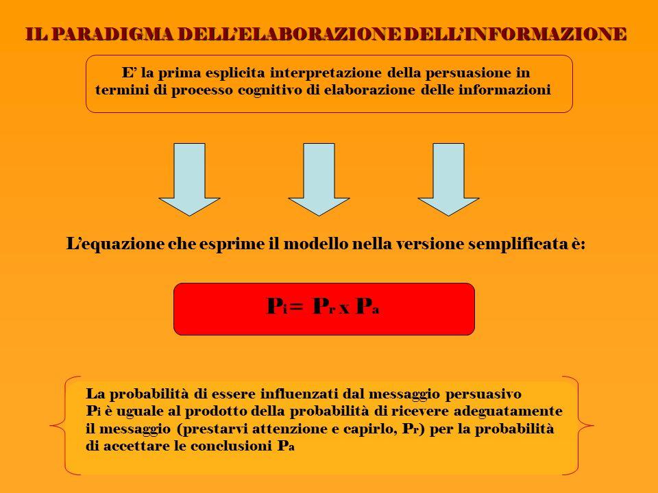 IL PARADIGMA DELLELABORAZIONE DELLINFORMAZIONE E la prima esplicita interpretazione della persuasione in termini di processo cognitivo di elaborazione delle informazioni Lequazione che esprime il modello nella versione semplificata è: P i = P r x P a La probabilità di essere influenzati dal messaggio persuasivo P i è uguale al prodotto della probabilità di ricevere adeguatamente il messaggio (prestarvi attenzione e capirlo, P r ) per la probabilità di accettare le conclusioni P a