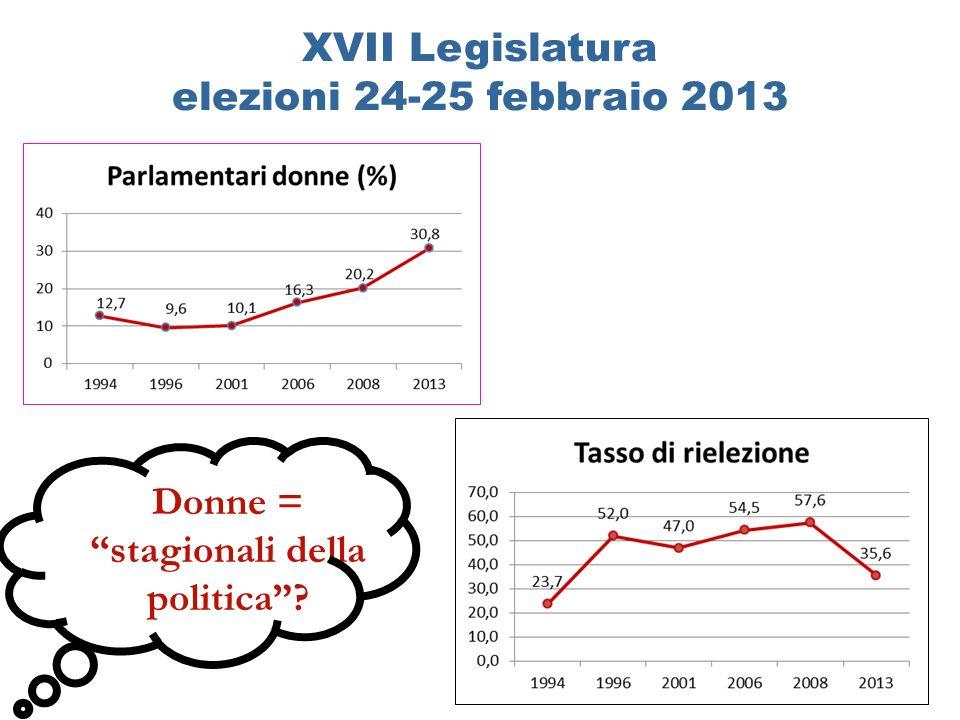 XVII Legislatura elezioni 24-25 febbraio 2013 Donne = stagionali della politica