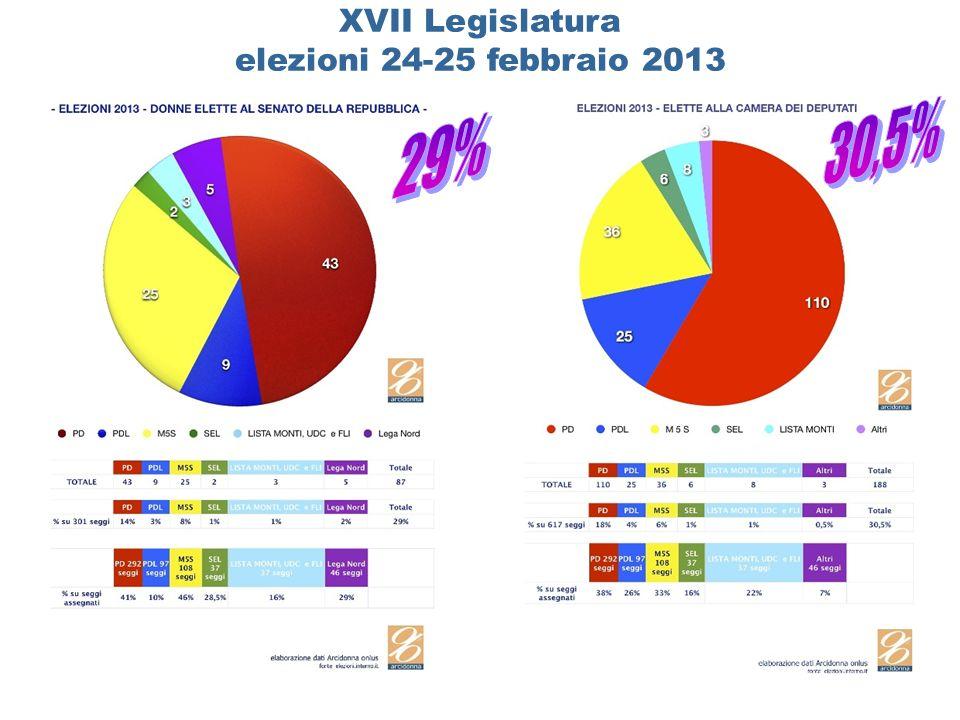 XVII Legislatura elezioni 24-25 febbraio 2013