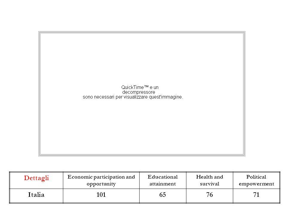 XVII Legislatura elezioni 24-25 febbraio 2013 Donne = stagionali della politica?