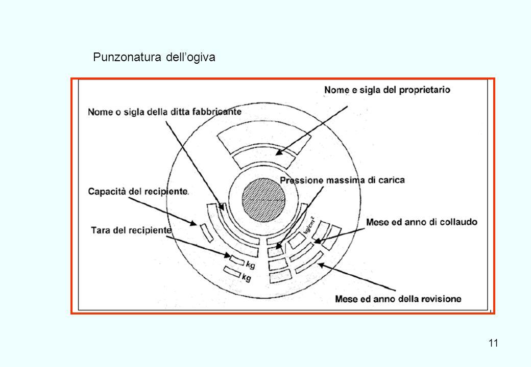 11 Punzonatura dellogiva