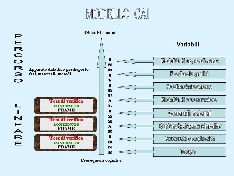 Apparato didattico predisposto: fasi, materiali, metodi. Prerequisiti cognitivi Obiettivi comuni Variabili Test di verifica CONTENUTO FRAME Test di ve