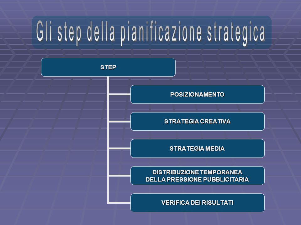 STEP POSIZIONAMENTO STRATEGIA CREATIVA STRATEGIA MEDIA DISTRIBUZIONE TEMPORANEA DELLA PRESSIONE PUBBLICITARIA VERIFICA DEI RISULTATI