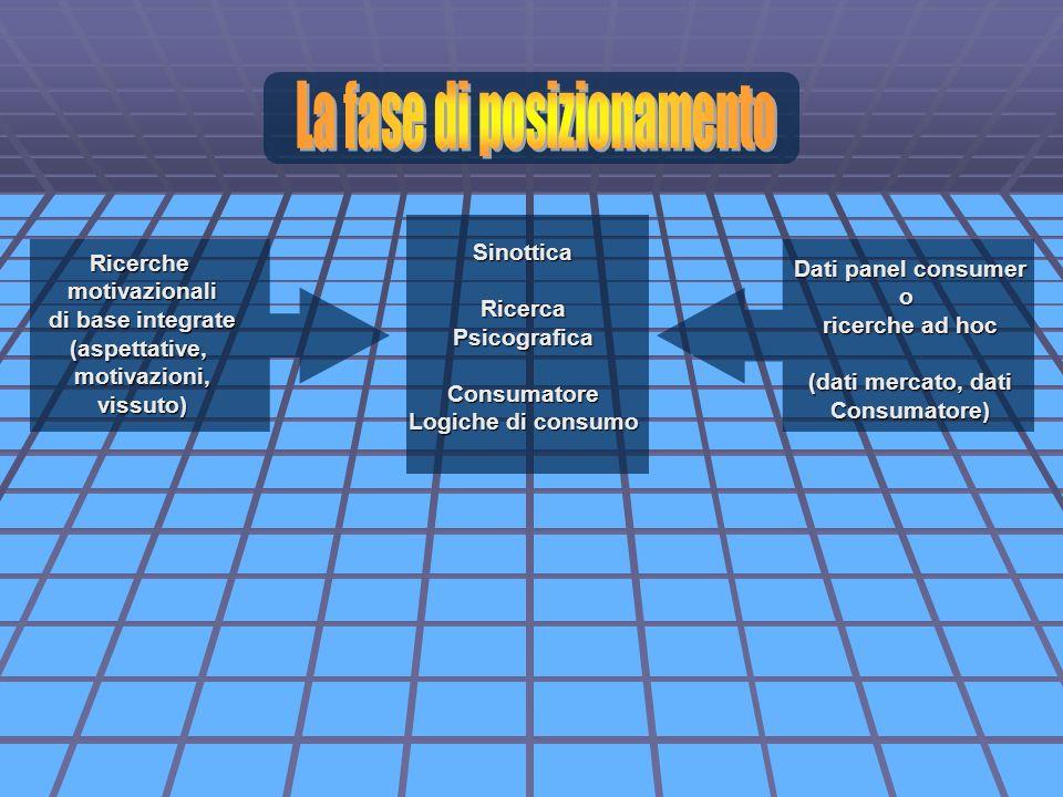 Ricerchemotivazionali di base integrate (aspettative,motivazioni,vissuto) SinotticaRicercaPsicograficaConsumatore Logiche di consumo Dati panel consum