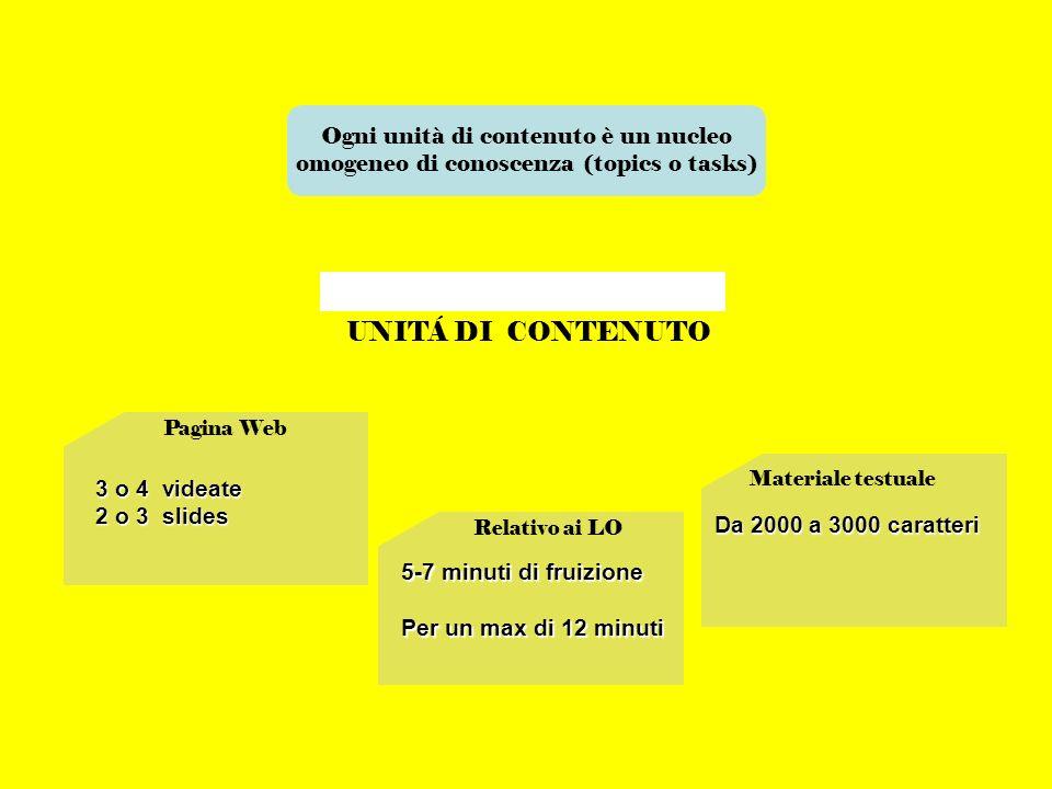 UNITÁ DI CONTENUTO Ogni unità di contenuto è un nucleo omogeneo di conoscenza (topics o tasks) Pagina Web 3 o 4 videate 2 o 3 slides Materiale testual