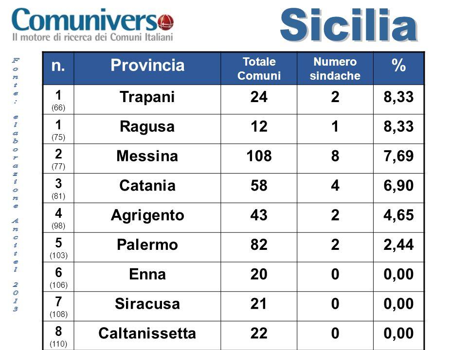 n.Provincia Totale Comuni Numero sindache % 1 (66) Trapani2428,33 1 (75) Ragusa1218,33 2 (77) Messina10887,69 3 (81) Catania5846,90 4 (98) Agrigento4324,65 5 (103) Palermo8222,44 6 (106) Enna2000,00 7 (108) Siracusa2100,00 8 (110) Caltanissetta2200,00