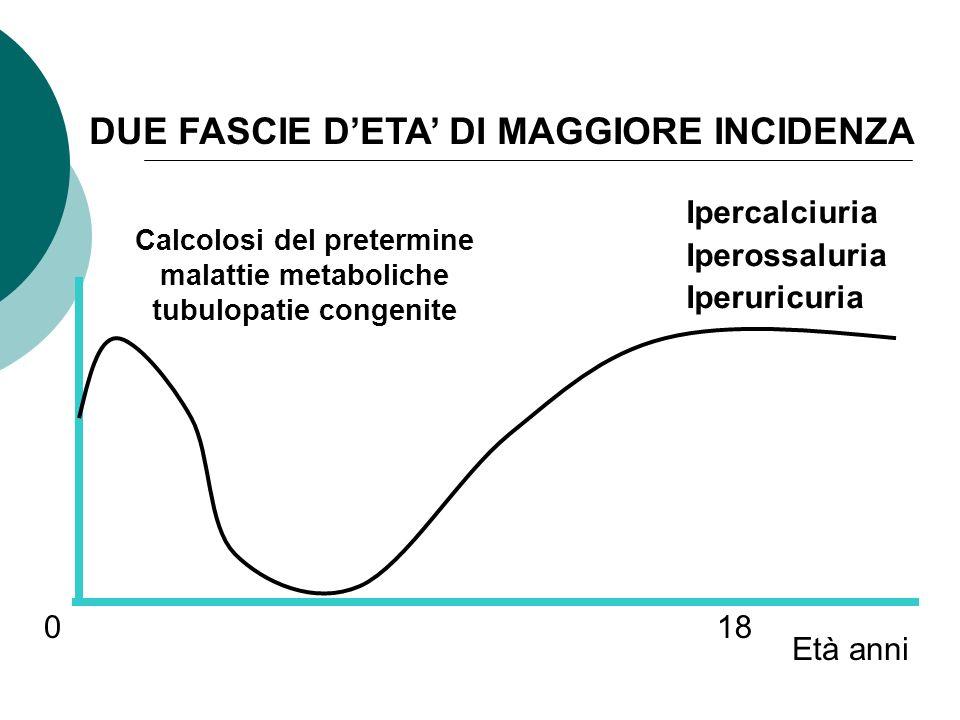 Calcolosi del pretermine malattie metaboliche tubulopatie congenite Età anni 018 DUE FASCIE DETA DI MAGGIORE INCIDENZA Ipercalciuria Iperossaluria Ipe