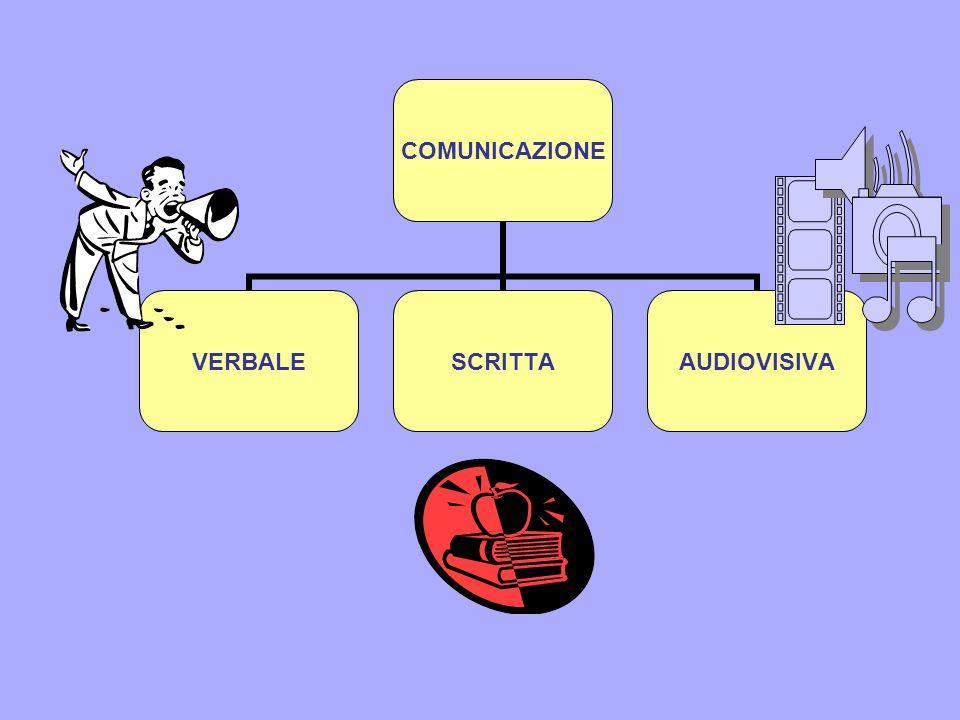 COMUNICAZIONE VERBALESCRITTAAUDIOVISIVA