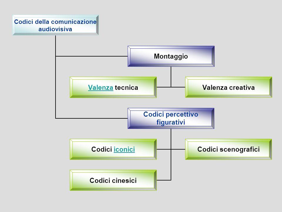 Codici della comunicazione audiovisiva Montaggio Valenza Valenza tecnica Valenza creativa Codici percettivo figurativi Codici iconiciiconici Codici scenografici Codici cinesici