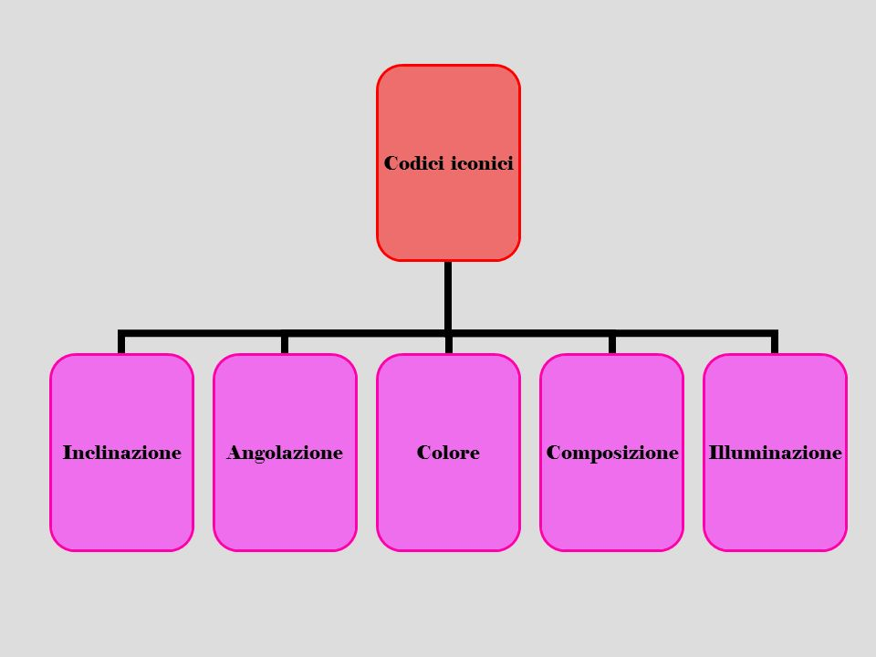 Codici iconici InclinazioneAngolazioneColoreComposizioneIlluminazione