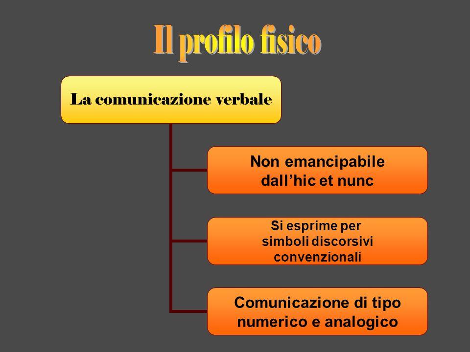 La comunicazione verbale Non emancipabile dallhic et nunc Si esprime per simboli discorsivi convenzionali Comunicazione di tipo numerico e analogico