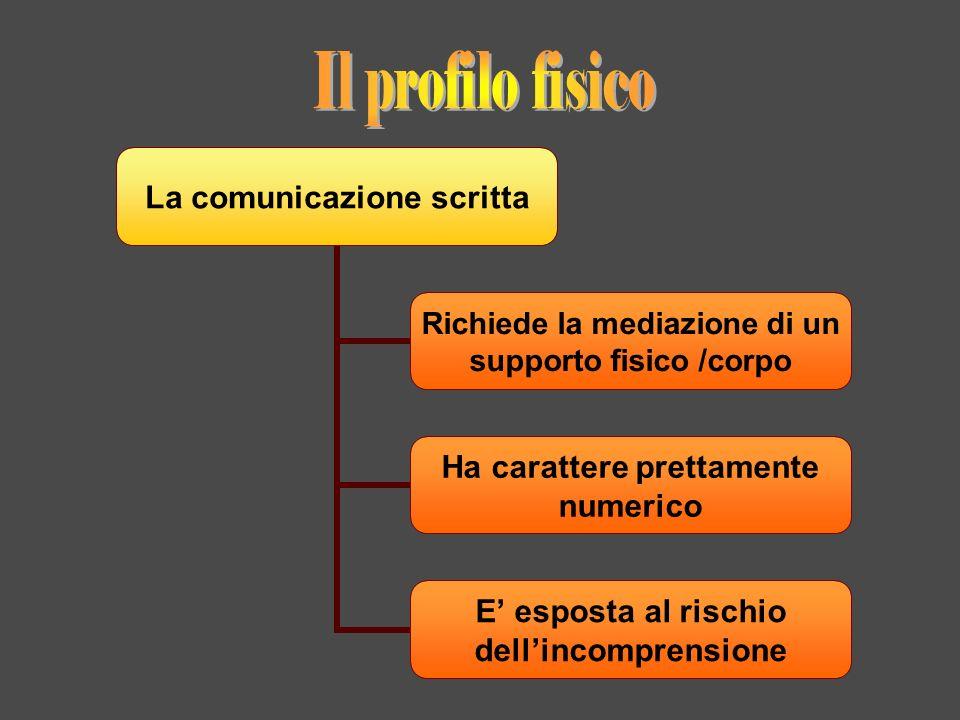 La comunicazione scritta Richiede la mediazione di un supporto fisico /corpo Ha carattere prettamente numerico E esposta al rischio dellincomprensione