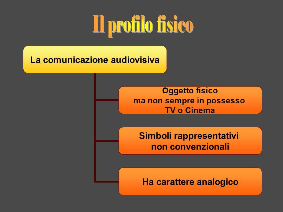 La comunicazione audiovisiva Oggetto fisico ma non sempre in possesso TV o Cinema Simboli rappresentativi non convenzionali Ha carattere analogico