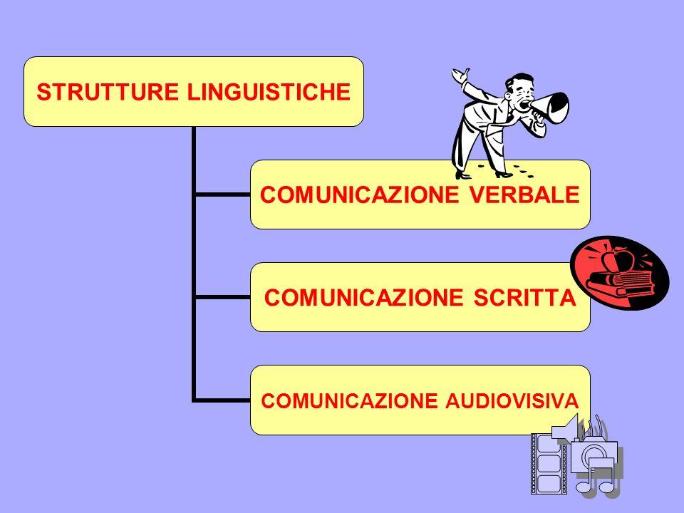 STRUTTURE LINGUISTICHE COMUNICAZIONE VERBALE COMUNICAZIONE SCRITTA COMUNICAZIONE AUDIOVISIVA