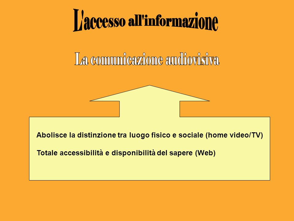 Abolisce la distinzione tra luogo fisico e sociale (home video/TV) Totale accessibilità e disponibilità del sapere (Web)
