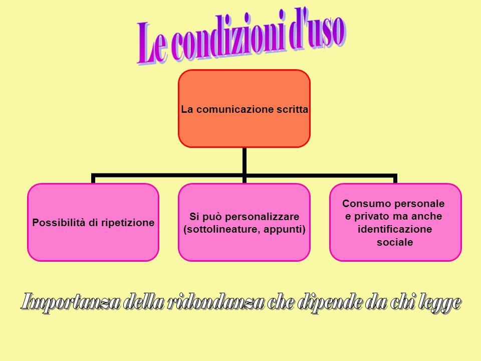 La comunicazione scritta Possibilità di ripetizione Si può personalizzare (sottolineature, appunti) Consumo personale e privato ma anche identificazione sociale