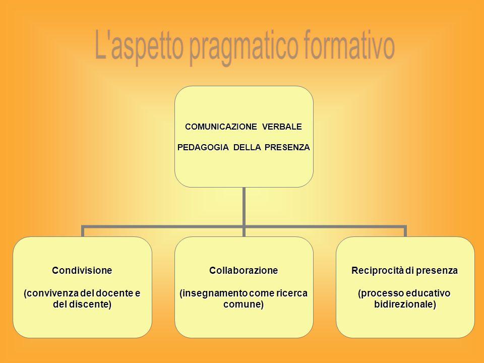 COMUNICAZIONE VERBALE PEDAGOGIA DELLA PRESENZA Condivisione (convivenza del docente e del discente) Collaborazione (insegnamento come ricerca comune) Reciprocità di presenza (processo educativo bidirezionale)