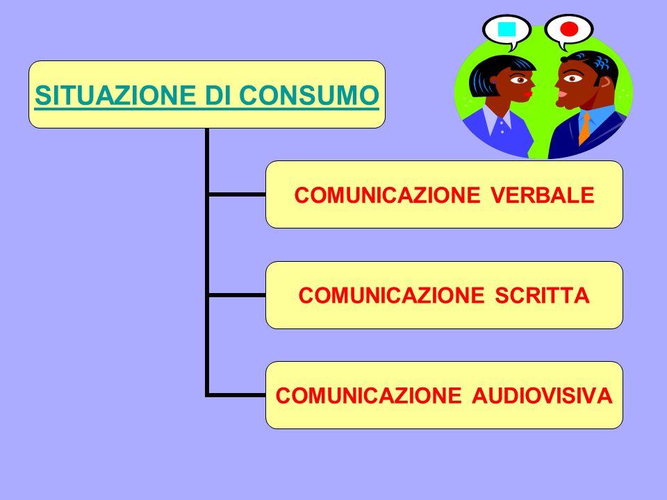 SITUAZIONE DI CONSUMO COMUNICAZIONE VERBALE COMUNICAZIONE SCRITTA COMUNICAZIONE AUDIOVISIVA