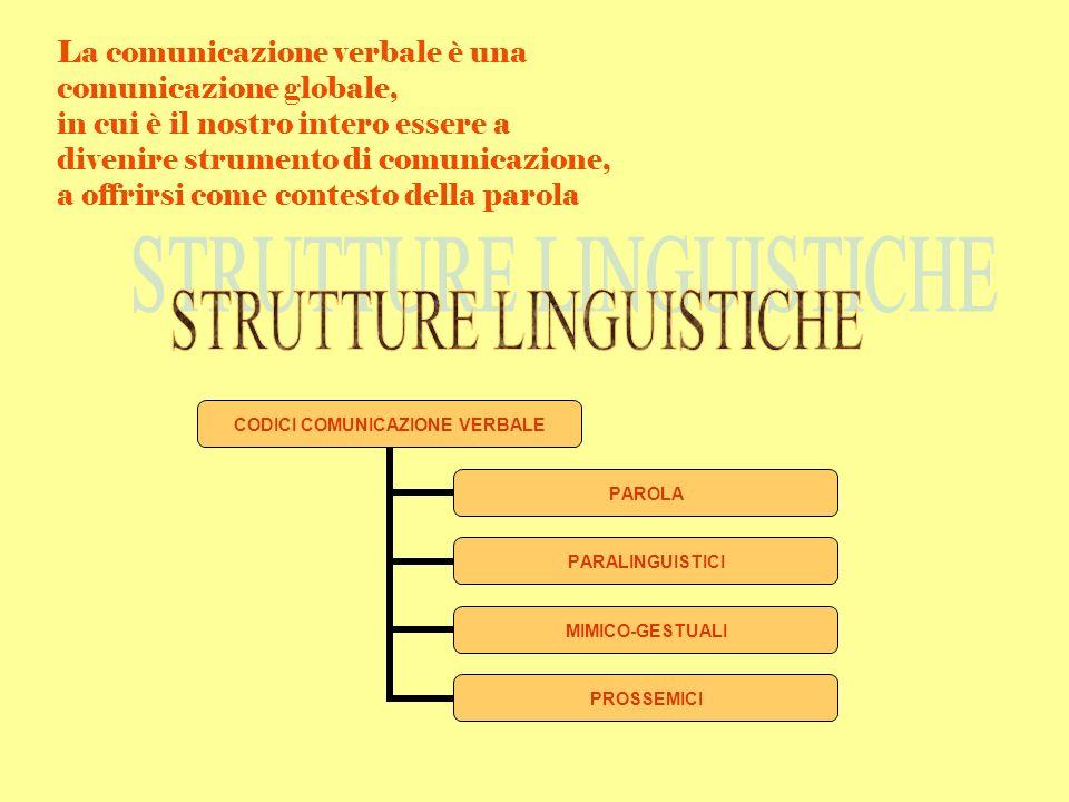 La comunicazione verbale è una comunicazione globale, in cui è il nostro intero essere a divenire strumento di comunicazione, a offrirsi come contesto della parola CODICI COMUNICAZIONE VERBALE PAROLA PARALINGUISTICI MIMICO- GESTUALI PROSSEMICI