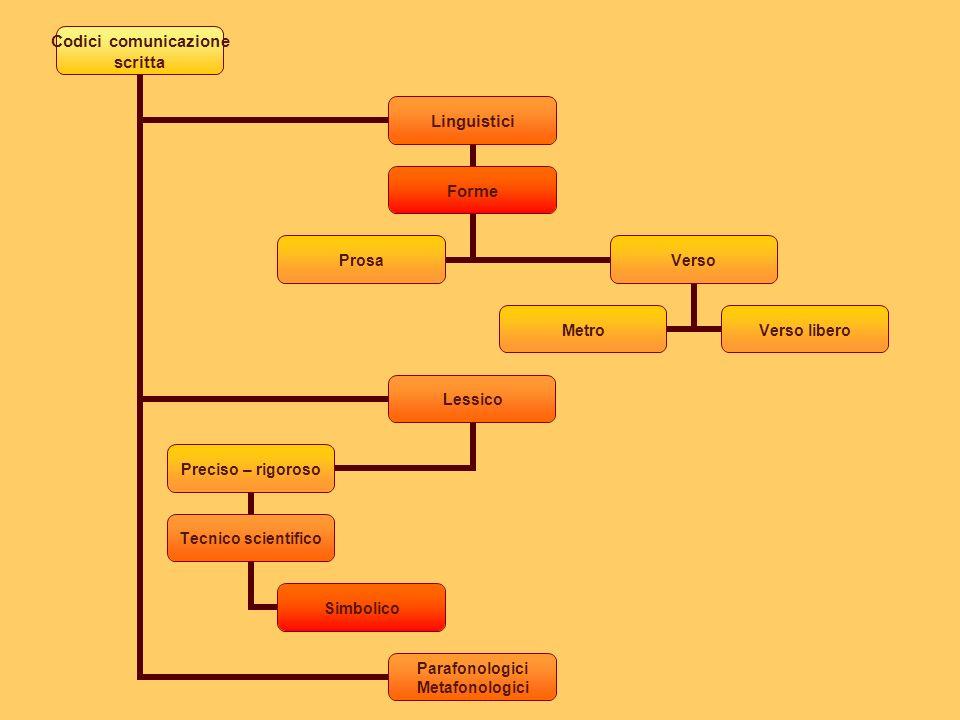 Codici comunicazione scritta Linguistici Forme ProsaVerso MetroVerso libero Lessico Preciso – rigoroso Tecnico scientifico Simbolico Parafonologici Metafonologici