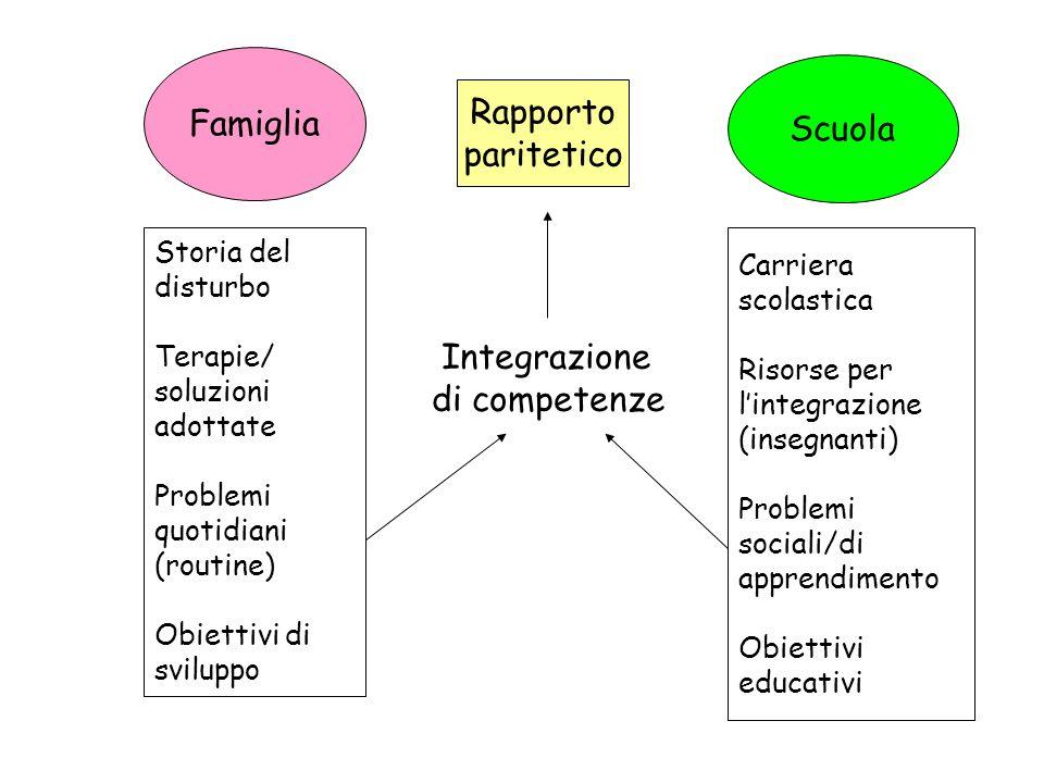 Famiglia Scuola Storia del disturbo Terapie/ soluzioni adottate Problemi quotidiani (routine) Obiettivi di sviluppo Carriera scolastica Risorse per li